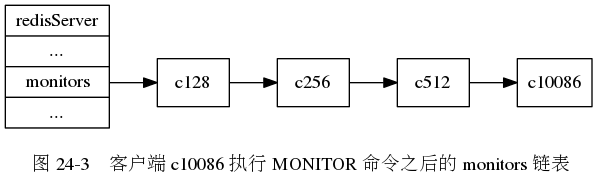 "digraph {      label = ""\n 图 24-3    客户端 c10086 执行 MONITOR 命令之后的 monitors 链表"";      rankdir = LR;      node [shape = record];      server [label = "" redisServer  ... | <monitors> monitors | ... ""];      c128 [label = ""c128""];      c256 [label = ""c256""];      c512 [label = ""c512""];      c10086 [label = ""c10086""];      server:monitors -> c128 -> c256 -> c512 -> c10086;  }"