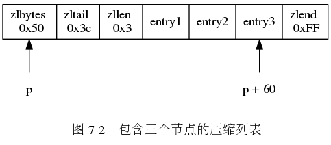 "digraph {      rankdir = BT;      label = ""\n 图 7-2    包含三个节点的压缩列表"";      node [shape = record];      ziplist [label = "" <zlbytes> zlbytes n 0x50  zltail \n 0x3c | zllen \n 0x3 | entry1 | entry2 | <entry3> entry3 | zlend \n 0xFF ""];      node [shape = plaintext];      p [label = ""p""];      p -> ziplist:zlbytes;      tail [label = ""p + 60""];      tail -> ziplist:entry3;  }"