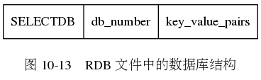 "digraph {      label = ""\n图 10-13    RDB 文件中的数据库结构"";      node [shape = record];      database [label = "" SELECTDB  db_number | key_value_pairs ""];  }"