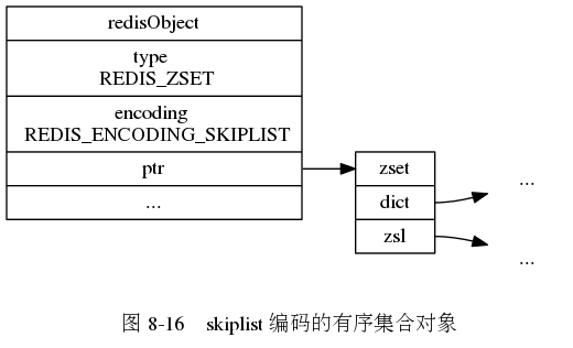 "digraph {      label = ""\n 图 8-16    skiplist 编码的有序集合对象"";      rankdir = LR;      node [shape = record];      redisObject [label = "" redisObject  type \n REDIS_ZSET | encoding \n REDIS_ENCODING_SKIPLIST | <ptr> ptr | ... ""];      zset [label = "" <head> zset 