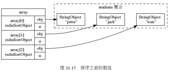 "digraph {      rankdir = LR;      subgraph cluster_students {          label = ""students 集合"";          style = dashed;          node [shape = box];          peter [label = ""StringObject \n \""peter\""""];          jack [label = ""StringObject \n \""jack\""""];          tom [label = ""StringObject \n \""tom\""""];          peter -> jack -> tom [style = invis];      }      node [shape = record];      array [label = "" array 