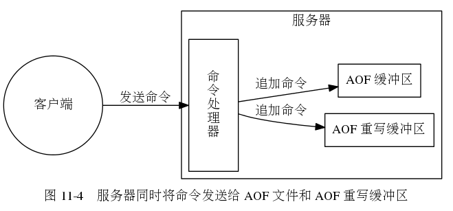 "digraph {      label = ""图 11-4    服务器同时将命令发送给 AOF 文件和 AOF 重写缓冲区"";      rankdir = LR;      client [label = ""客户端"", shape = circle, height = 1.5];      subgraph cluster_server {          label = ""服务器"";      command_handler [label = ""命\n令\n处\n理\n器"", shape = box, height = 2.0];      aof_rewrite_buf [label = ""AOF 重写缓冲区"", shape = box];     aof_buf [label = ""AOF 缓冲区"", shape = box];      command_handler -> aof_rewrite_buf [label = ""追加命令""];     command_handler -> aof_buf [label = ""追加命令""];       }      client -> command_handler [label = ""发送命令""]; }"