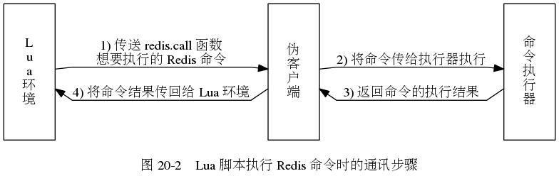 digraph {      label = ""\n图 20-2    Lua 脚本执行 Redis 命令时的通讯步骤"";      rankdir = LR;      node [shape = record, height = 2.0];      splines = polyline;      //      lua [label = ""Lnunan环n境""];     fake_client [label = ""伪n客n户n端""];     eval [label = ""命n令n执n行n器""];      lua -> fake_client [label = ""1) 传送 redis.call 函数n想要执行的 Redis 命令""]     fake_client -> eval [label = ""2) 将命令传给执行器执行""];     lua -> fake_client [dir = back, label = ""\n4) 将命令结果传回给 Lua 环境""];     fake_client -> eval [dir = back, label = ""\n3) 返回命令的执行结果""]; }784255?|cb03544cf6355932cf15f547528dcdfe|False|UNLIKELY|0.32990744709968567