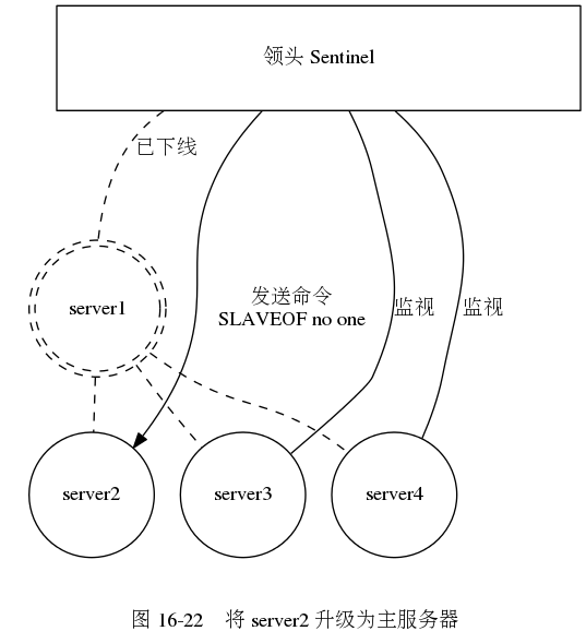 digraph {      label = ""\n 图 16-22    将 server2 升级为主服务器"";      subgraph cluster_servers {          style = invis;          node [shape = circle, width = 1.2];         edge [dir = none, style = dashed];          server1 [label = ""server1"", shape = doublecircle, style = dashed];          server2 [label = ""server2""];         server3 [label = ""server3""];         server4 [label = ""server4""];          server1 -> server2;         server1 -> server3;         server1 -> server4;      }      sentinel_system [label = ""领头 Sentinel"", shape = box, width = 5.0, height = 1.0];      edge [label = ""监视""];      sentinel_system -> server1 [style = dashed, label = ""已下线"", dir = none];     sentinel_system -> server2 [label = ""发送命令nSLAVEOF no one""];     sentinel_system -> server3 [dir = none];     sentinel_system -> server4 [dir = none];  }537|589|?|836494960b2c57e9b5474aa35dc3f6ca|False|UNSURE|0.3030412495136261