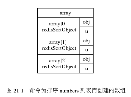"digraph {      rankdir = LR;      node [shape = record];      subgraph cluster_array {          style = invis;          array [label = "" array 