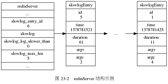 "digraph {      label = ""\n 图 23-2    redisServer 结构示例"";      rankdir = LR;      node [shape = record];      redisServer [label = "" redisServer  ... | slowlog_entry_id \n 6 | <slowlog> slowlog | slowlog_log_slower_than \n 0 | slowlog_max_len \n 5 | ... ""];      slowlogEntry_5 [label = "" slowlogEntry 