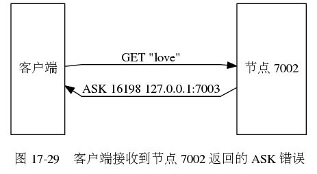 digraph {      label = ""\n 图 17-29    客户端接收到节点 7002 返回的 ASK 错误"";      rankdir = LR;      splines = polyline;      //      node [shape = box, height = 2];      client [label = ""客户端""];      node7002 [label = ""节点 7002""];      //      client -> node7002 [label = ""GET ""love""""];      client -> node7002 [dir = back, label = ""\nASK 16198 127.0.0.1:7003""];  }463255|?|0b45574c7e108001c3f1c30441999104|UNLIKELY|0.31965091824531555