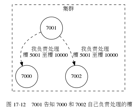 digraph {      label = ""\n 图 17-12    7001 告知 7000 和 7002 自己负责处理的槽"";      subgraph cluster_a {          label = ""集群"";          style = dashed;          node [shape = circle];          7000;          7002;          7001;          edge [style = dashed, label = ""我负责处理n槽 5001 至槽 10000""];          7001 -> 7000;         7001 -> 7002;      }  }465|379|?|dac5db2b3a031026717a33e17bad1692|UNLIKELY|0.32623791694641113