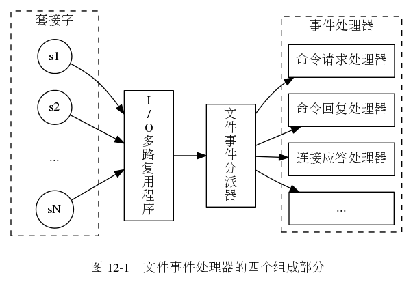 digraph {      label = ""\n 图 12-1    文件事件处理器的四个组成部分"";      rankdir = LR;      node [shape = box];      subgraph cluster_sockets {          style = dashed          label = ""套接字"";          c1 [label = ""s1"", shape = circle];         c2 [label = ""s2"", shape = circle];         other_client [label = ""..."", width = 1.1, shape = plaintext];         c3 [label = ""sN"", shape = circle];      }      io_multiplexing [label = ""In/nOn多n路n复n用n程n序""];      file_event_processor [label = ""文n件n事n件n分n派n器""];      subgraph cluster_handlers {          style = dashed          label = ""事件处理器"";          write_handler [label = ""命令请求处理器""];          read_handler [label = ""命令回复处理器""];          connect_handler [label = ""连接应答处理器""];          other_handlers [label = ""..."", width = 1.6];      }      c1 -> io_multiplexing;     c2 -> io_multiplexing;     other_client -> io_multiplexing [style = invis];     c3 -> io_multiplexing;      io_multiplexing -> file_event_processor;      file_event_processor -> write_handler;     file_event_processor -> read_handler;     file_event_processor -> connect_handler;     file_event_processor -> other_handlers; }603|413|?|00d71c0f4368337b52ce8fa9d0d47a3a|False|UNLIKELY|0.3089519143104553
