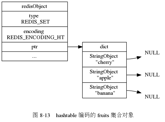 "digraph {      label = ""\n 图 8-13    hashtable 编码的 fruits 集合对象"";      rankdir = LR;      node [shape = record];      redisObject [label = "" redisObject  type \n REDIS_SET | encoding \n REDIS_ENCODING_HT | <ptr> ptr | ... ""];      dict [label = "" <head> dict 