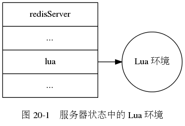 "digraph {      label = ""\n图 20-1    服务器状态中的 Lua 环境"";      rankdir = LR;      node [shape = record];      server [label = ""redisServer  ... | <lua> lua | ..."", width = 2.0, height = 2.0];      lua [label = ""Lua 环境"", shape = circle];      server:lua -> lua;  }"