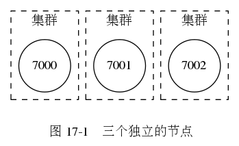 digraph {      label = ""\n 图 17-1    三个独立的节点"";      node [shape = circle];      subgraph cluster_a {          label = ""集群"";          style = dashed;          7000;      }      subgraph cluster_b {          label = ""集群"";          style = dashed;          7001;      }      subgraph cluster_c {          label = ""集群"";          style = dashed;          7002;      }  }349|213|?|14f9206d45393766586b80abcbbb2f5c|UNLIKELY|0.3300476372241974