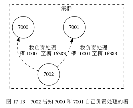 digraph {      label = ""\n 图 17-13    7002 告知 7000 和 7001 自己负责处理的槽"";      rankdir = BT;      subgraph cluster_a {          label = ""集群"";         labelloc = ""b"";          style = dashed;          node [shape = circle];          7000;          7002;          7001;          edge [style = dashed, label = ""我负责处理n槽 10001 至槽 16383""];          7002 -> 7000;         7002 -> 7001;      }  }465|379|?|0b10135940efcf37b4f6cb3530e29252|UNLIKELY|0.3268888294696808