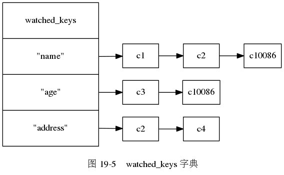 "digraph {      label = ""\n 图 19-5    watched_keys 字典"";      rankdir = LR;      node [shape = record];      //      watched_keys [label = ""watched_keys  <name> ""name\"" 