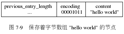 "digraph {      label = ""\n 图 7-9    保存着字节数组 ""hello world"" 的节点"";      node [shape = record];      entry [label = "" previous_entry_length n ...  encoding \n 00001011 | content \n ""hello world\"" ""];  }"