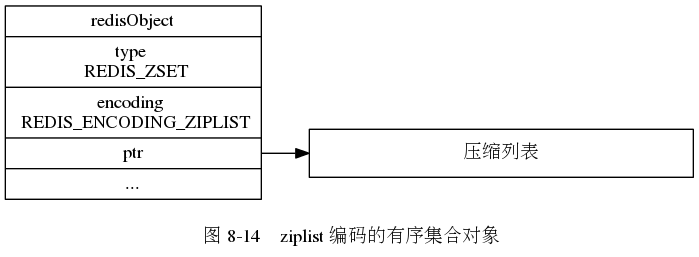 "digraph {      label = ""\n 图 8-14    ziplist 编码的有序集合对象"";      rankdir = LR;      node [shape = record];      redisObject [label = "" redisObject  type \n REDIS_ZSET | encoding \n REDIS_ENCODING_ZIPLIST | <ptr> ptr | ... ""];      ziplist [label = ""压缩列表"", width = 4.0];      redisObject:ptr -> ziplist;  }"