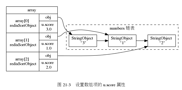 "digraph {      rankdir = LR;      node [shape = record];      subgraph cluster_numbers {          label = ""numbers 链表""          style = dashed;          one [label = ""StringObject \n \""1\""""];         two [label = ""StringObject \n \""2\""""];         three [label = ""StringObject \n \""3\""""];          three -> one -> two;      }      subgraph cluster_array {          style = invis;          array [label = "" array 