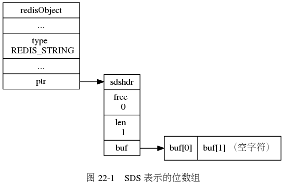 "digraph {      label = ""\n 图 22-1    SDS 表示的位数组"";      rankdir = LR;      //      node [shape = record];      redisObject [label = "" redisObject  ... | type \n REDIS_STRING | ... | <ptr> ptr ""];      sds [label = "" <head> sdshdr 