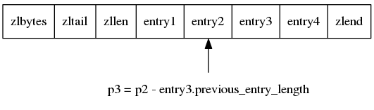 "digraph {      rankdir = BT;      node [shape = record];      entry3 [label = "" zlbytes 