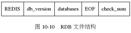"digraph {      label = ""\n图 10-10    RDB 文件结构"";      node [shape = record];      rdb [label = "" REDIS  db_version | databases | EOF | check_sum ""];  }"