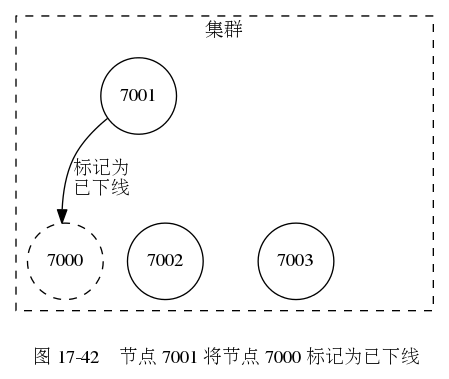 digraph {      label = ""\n 图 17-42    节点 7001 将节点 7000 标记为已下线"";      node [shape = circle];      subgraph cluster_cluster {          label = ""集群"";          node7000 [label = ""7000"", style = dashed];         node7001 [label = ""7001""];         node7002 [label = ""7002""];         node7003 [label = ""7003""];          node7001 -> node7000 [label = ""标记为n已下线""];          edge [style = invis];         node7001 -> node7002 [label = ""发送 FAIL 消息""];         node7001 -> node7003 [label = ""发送 FAIL 消息""];          style = dashed;      }  }449|379|?|eee3db1a9845f76e98c5a1efb4821c27|UNLIKELY|0.3256346583366394
