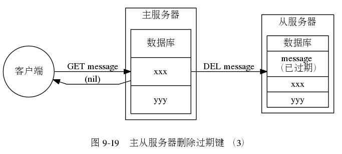 "digraph {      label = ""\n图 9-19    主从服务器删除过期键 (3)"";      rankdir = LR;      //      node [shape = record];      subgraph cluster_master {          label = ""主服务器"";          master_db [label = "" 数据库  xxx | yyy "", width = 1.25, height = 1.75];      }      subgraph cluster_slave {          label = ""从服务器"";          slave_db [label = "" 数据库 
