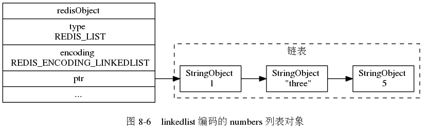 "digraph {      label = ""\n 图 8-6    linkedlist 编码的 numbers 列表对象"";      rankdir = LR;      node [shape = record];      redisObject [label = "" redisObject  type \n REDIS_LIST | encoding \n REDIS_ENCODING_LINKEDLIST | <ptr> ptr | ... ""];      subgraph cluster_linked_list {          label = ""链表"";          style = dashed;          node1 [label = ""StringObject \n 1 ""];         node2 [label = ""StringObject \n \""three\""""];         node3 [label = ""StringObject \n 5 ""];          node1 -> node2 -> node3;      }      redisObject:ptr -> node1;  }"