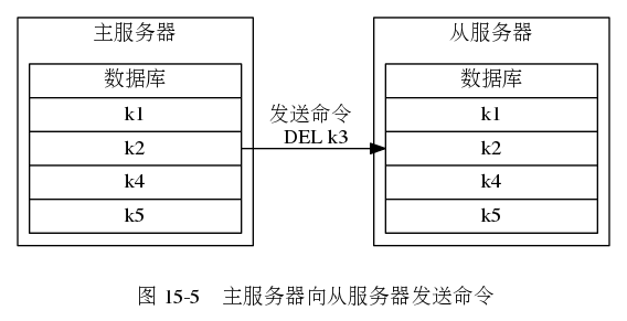 "digraph {      label = ""\n 图 15-5    主服务器向从服务器发送命令""      rankdir = LR      node [shape = record, width = 2]      subgraph cluster_master {          label = ""主服务器""          master_db [label = "" <head> 数据库  <k1> k1 | <k2> k2 | <k4> k4 | <k5> k5 ""];      }      subgraph cluster_slave {          label = ""从服务器""          slave_db [label = "" <head> 数据库 