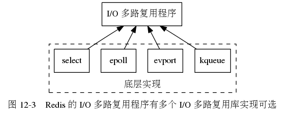 "digraph {      label = ""图 12-3    Redis 的 I/O 多路复用程序有多个 I/O 多路复用库实现可选"";      node [shape = box];      io_multiplexing [label = ""I/O 多路复用程序""];      subgraph cluster_imp {          style = dashed          label = ""底层实现"";         labelloc = ""b"";          kqueue [label = ""kqueue""];         evport [label = ""evport""];         epoll [label = ""epoll""];         select [label = ""select""];     }      //      edge [dir = back];      io_multiplexing -> select;     io_multiplexing -> epoll;     io_multiplexing -> evport;     io_multiplexing -> kqueue;  }"
