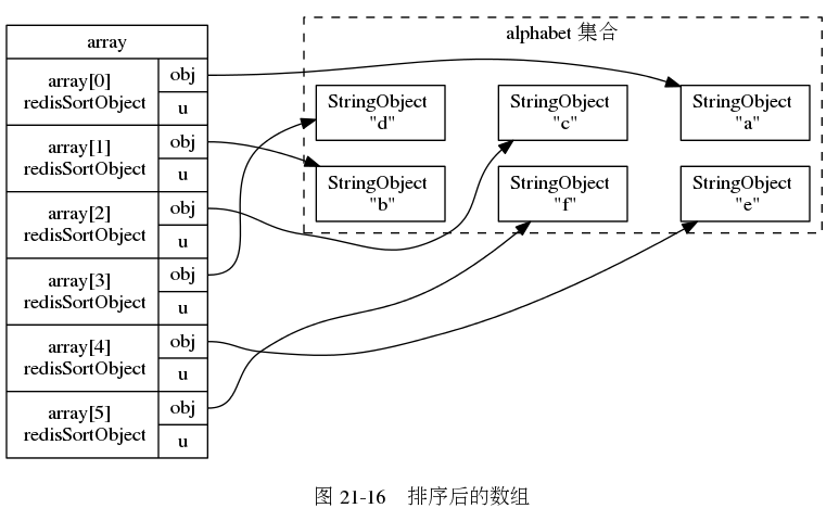"digraph {      rankdir = LR;      subgraph cluster_alphabet {          label = ""alphabet 集合\n\n"";          style = dashed;          node [shape = box];          a [label = ""StringObject \n \""a\""""];         b [label = ""StringObject \n \""b\""""];         c [label = ""StringObject \n \""c\""""];         d [label = ""StringObject \n \""d\""""];         e [label = ""StringObject \n \""e\""""];         f [label = ""StringObject \n \""f\""""];          edge [style = invis];          d -> c -> a;         b -> f -> e;     }      array [label = "" array 