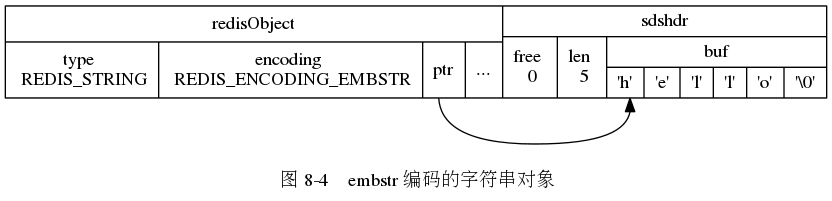 "digraph {      label = ""\n 图 8-4    embstr 编码的字符串对象"";      node [shape = record];      embstr [ label = "" { redisObject  { type \n REDIS_STRING | encoding \n REDIS_ENCODING_EMBSTR | <ptr> ptr | ... } } |  { sdshdr | { free \n 0 | len \n 5 | { buf | { <buf> 'h' | 'e' | 'l' | 'l' | 'o' | '\0'}} }} "" ];      embstr:ptr -> embstr:buf;  }"