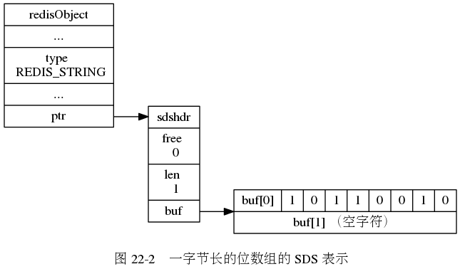 "digraph {      label = ""\n 图 22-2    一字节长的位数组的 SDS 表示"";      rankdir = LR;      //      node [shape = record];      redisObject [label = "" redisObject  ... | type \n REDIS_STRING | ... | <ptr> ptr ""];      sds [label = "" <head> sdshdr 
