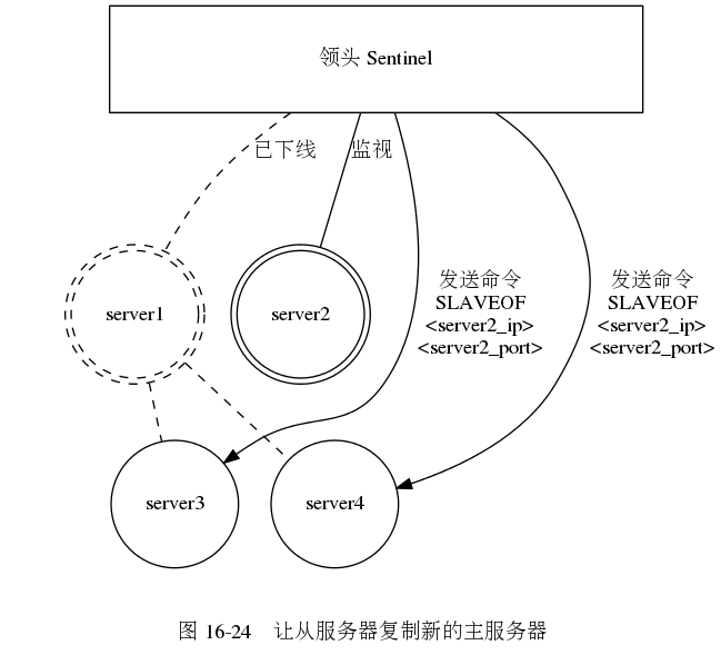 digraph {      label = ""\n 图 16-24    让从服务器复制新的主服务器"";      subgraph cluster_servers {          style = invis;          node [shape = circle, width = 1.2];         edge [dir = none, style = dashed];          server1 [label = ""server1"", shape = doublecircle, style = dashed];          server2 [label = ""server2"", shape = doublecircle];         server3 [label = ""server3""];         server4 [label = ""server4""];          server1 -> server3;         server1 -> server4;      }      sentinel_system [label = ""领头 Sentinel"", shape = box, width = 5.0, height = 1.0];      sentinel_system -> server1 [style = dashed, label = ""已下线"", dir = none];     sentinel_system -> server2 [label = ""监视"", dir = none];      edge  [label = ""发送命令nSLAVEOFn<server2_ip>n<server2_port>""];     sentinel_system -> server3;     sentinel_system -> server4;  }649|589|?|c91fd85500a94e1bbc0811b99f7b8f27|False|UNLIKELY|0.31324130296707153