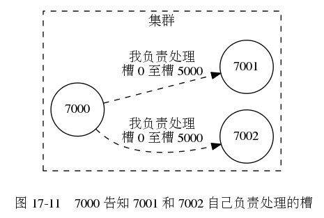 digraph {      label = ""\n 图 17-11    7000 告知 7001 和 7002 自己负责处理的槽"";      rankdir = LR;      subgraph cluster_a {          label = ""集群"";          style = dashed;          node [shape = circle];          7000;          7002;          7001;          edge [style = dashed, label = ""\n我负责处理n槽 0 至槽 5000""];          7000 -> 7001;          7000 -> 7002;      }  }465313|?|dfb535acf9c087e3e34c36117f31376d|UNLIKELY|0.31558504700660706
