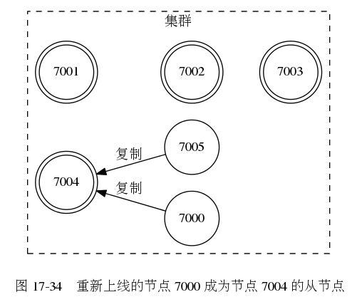 digraph {      label = ""\n 图 17-34    重新上线的节点 7000 成为节点 7004 的从节点"";      rankdir = LR;      subgraph cluster_a {          label = ""集群"";          style = dashed;          node [shape = doublecircle];          7001;          7002;          7003;          7004;          node [shape = circle]          7000          7005;          edge [dir = back, label = ""复制""]          7004 -> 7005          7004 -> 7000          edge [style = invis, label = """"]          7001 -> 7002 -> 7003      }  }501|424|?|fde6159e446cc070e684a6dd622ae233|UNLIKELY|0.3136315643787384