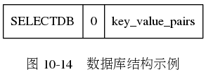 "digraph {      label = ""\n图 10-14    数据库结构示例"";      node [shape = record];      value [label = "" SELECTDB  0 | key_value_pairs ""];  }"