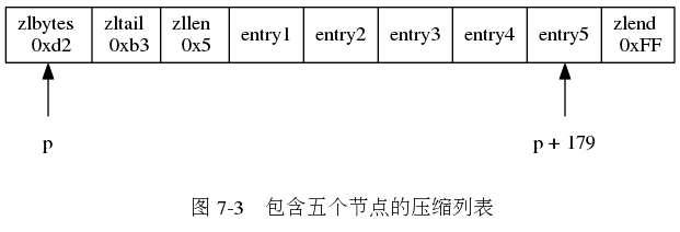 "digraph {      label = ""\n 图 7-3    包含五个节点的压缩列表"";      rankdir = BT;      node [shape = record];      ziplist [label = "" <zlbytes> zlbytes n 0xd2  zltail \n 0xb3 | zllen \n 0x5 | entry1 | entry2 | entry3 | entry4 | <entry5> entry5 | zlend \n 0xFF ""];      node [shape = plaintext];      p [label = ""p""];      p -> ziplist:zlbytes;      tail [label = ""p + 179""];      tail -> ziplist:entry5;  }"