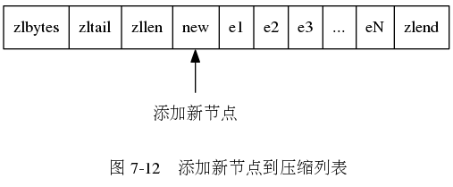 "digraph {      label = ""\n 图 7-12    添加新节点到压缩列表"";      rankdir = BT;      node [shape = record];      ziplist [label = "" zlbytes  zltail | zllen | <new> new | e1 | e2 | e3 | ... | eN | zlend ""];      p [label = ""添加新节点"", shape = plaintext];      p -> ziplist:new;  }"