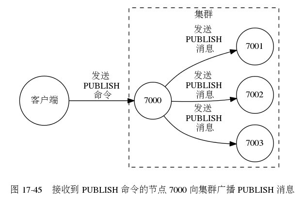 digraph {      label = ""\n 图 17-45    接收到 PUBLISH 命令的节点 7000 向集群广播 PUBLISH 消息"";      node [shape = circle];      rankdir = LR;      client [label = ""客户端""];      subgraph cluster_cluster {          label = ""集群"";          node7003 [label = ""7003""];         node7002 [label = ""7002""];         node7001 [label = ""7001""];         node7000 [label = ""7000""];           edge [label = ""发送 n PUBLISH n 消息""];          node7000 -> node7001;         node7000 -> node7002;         node7000 -> node7003;          style = dashed;      }          client -> node7000 [label = ""发送 n PUBLISH n 命令""]; }625|413|?|cb61ba209bd36818997a8f54e3e4a1cf|UNLIKELY|0.34539952874183655