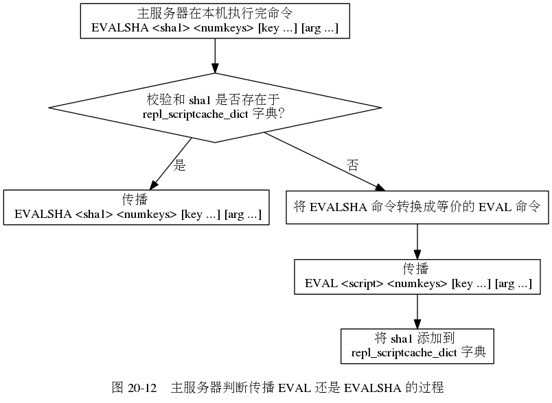 digraph {      label = ""\n 图 20-12    主服务器判断传播 EVAL 还是 EVALSHA 的过程"";      node [shape = box];      command [label = "" 主服务器在本机执行完命令 n EVALSHA <sha1> <numkeys> [key ...] [arg ...] ""];      sha1_exists_in_scriptcache_or_not [label = ""校验和 sha1 是否存在于 n repl_scriptcache_dict 字典?"", shape = diamond];      propagate_evalsha [label = ""传播 n EVALSHA <sha1> <numkeys> [key ...] [arg ...]""];      convert_evalsha_to_eval [label = ""将 EVALSHA 命令转换成等价的 EVAL 命令""];      propagate_eval [label = ""传播 n EVAL <script> <numkeys> [key ...] [arg ...]""];      add_sha1_to_scriptcache [label = ""将 sha1 添加到 n repl_scriptcache_dict 字典""];      //      command -> sha1_exists_in_scriptcache_or_not;      sha1_exists_in_scriptcache_or_not -> propagate_evalsha [label = ""是""];      sha1_exists_in_scriptcache_or_not -> convert_evalsha_to_eval [label = ""否""];      convert_evalsha_to_eval -> propagate_eval;      propagate_eval -> add_sha1_to_scriptcache;  }804|588|?|fd5c96e2c7529b4394c072531ae0a76d|False|UNLIKELY|0.30443742871284485