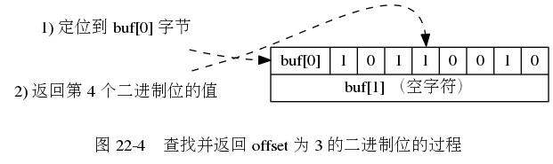 "digraph {      label = ""\n 图 22-4    查找并返回 offset 为 3 的二进制位的过程"";      //      rankdir = LR;      point_to_buf0 [label = ""1) 定位到 buf[0] 字节"", shape = plaintext];      point_to_idx3 [label = ""2) 返回第 4 个二进制位的值"", shape = plaintext];      buf [label = "" { <buf0> buf[0]  1 | 0 | 1 | <idx3> 1 | 0 | 0 | 1 | 0 } | { buf[1] (空字符) } "", shape = record];      //      edge [style = dashed];      point_to_buf0 -> buf:buf0;     point_to_idx3 -> buf:idx3;  }"