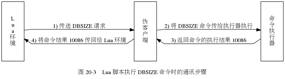 digraph {      label = ""\n图 20-3    Lua 脚本执行 DBSIZE 命令时的通讯步骤"";      rankdir = LR;      node [shape = record, height = 2.0];      splines = polyline;      //      lua [label = ""Lnunan环n境""];     fake_client [label = ""伪n客n户n端""];     eval [label = ""命n令n执n行n器""];      lua -> fake_client [label = ""1) 传送 DBSIZE 请求""]     fake_client -> eval [label = ""2) 将 DBSIZE 命令传给执行器执行""];     lua -> fake_client [dir = back, label = ""\n4) 将命令结果 10086 传回给 Lua 环境""];     fake_client -> eval [dir = back, label = ""\n3) 返回命令的执行结果 10086""]; }912255?|d9c08a939d78c94f71c0574ec5b28a22|False|UNLIKELY|0.32260847091674805