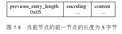 "digraph {      label = ""\n 图 7-5    当前节点的前一节点的长度为 5 字节"";      node [shape = record];      n [label = "" previous_entry_length n 0x05  encoding \n ... | content \n ... ""];  }"