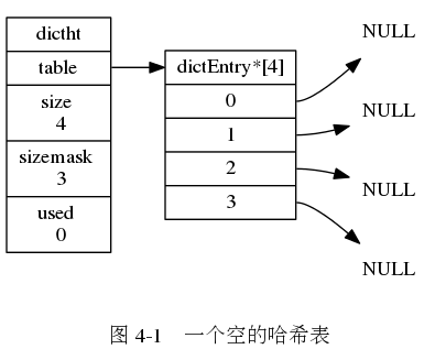 "digraph {      label = ""\n 图 4-1    一个空的哈希表"";      rankdir = LR;      //      node [shape = record];      dictht [label = "" <head> dictht  <table> table | <size> size \n 4 | <sizemask> sizemask \n 3 | <used> used \n 0""];      table [label = "" <head> dictEntry*[4] 
