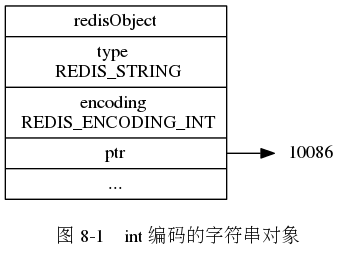 "digraph {      label = ""\n 图 8-1    int 编码的字符串对象"";      rankdir = LR;      node [shape = record];      redisObject [label = "" redisObject  type \n REDIS_STRING | encoding \n REDIS_ENCODING_INT | <ptr> ptr | ... ""];      node [shape = plaintext];      number [label = ""10086""]      redisObject:ptr -> number;  }"