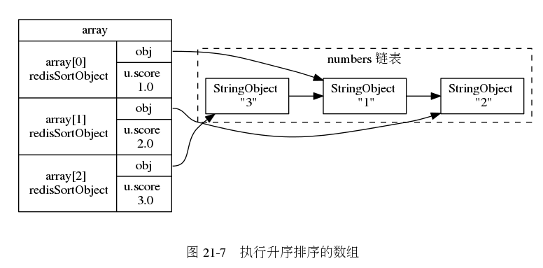 "digraph {      rankdir = LR;      node [shape = record];      subgraph cluster_numbers {          label = ""numbers 链表""          style = dashed          one [label = ""StringObject \n \""1\""""];         two [label = ""StringObject \n \""2\""""];         three [label = ""StringObject \n \""3\""""];          three -> one -> two;      }      subgraph cluster_array {          style = invis;          array [label = "" array 