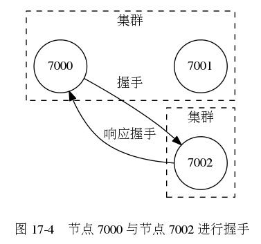 digraph {      label = ""\n 图 17-4    节点 7000 与节点 7002 进行握手"";      rankdir = LR;      node [shape = circle];      subgraph cluster_a {          label = ""集群"";          style = dashed;          7000;          7001;          7000 -> 7001 [style = invis];      }      subgraph cluster_c {          label = ""集群"";          style = dashed;          7002;      }      7000 -> 7002 [label = ""握手""];      7000 -> 7002 [dir = back, label = ""响应握手""];  }377|353|?|1e3794ab8fb83526bba81250b68a9d96|UNLIKELY|0.33204254508018494