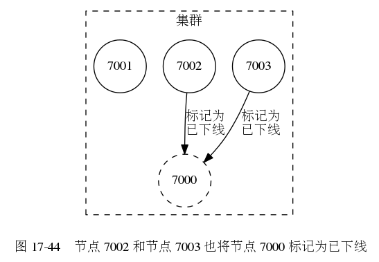 digraph {      label = ""\n 图 17-44    节点 7002 和节点 7003 也将节点 7000 标记为已下线"";      node [shape = circle];      subgraph cluster_cluster {          label = ""集群"";          node7003 [label = ""7003""];         node7002 [label = ""7002""];         node7001 [label = ""7001""];         node7000 [label = ""7000"", style = dashed];          node7001 -> node7000 [style = invis];          edge [label = ""标记为n已下线""];          node7002 -> node7000;         node7003 -> node7000;          style = dashed;      }  }547|379|?|c383bce7eb04a8c6c67c1a6f902da1c6|UNLIKELY|0.3072977662086487