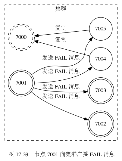 digraph {      label = ""\n 图 17-39    节点 7001 向集群广播 FAIL 消息""      rankdir = LR;      subgraph cluster_a {          label = ""集群"";          style = dashed;          node [shape = doublecircle]          7000 [style = dashed]          7001;          7002;          7003;          node [shape = circle]          7004;          7005;          edge [dir = back, label = ""复制""]          7000 -> 7004          7000 -> 7005          edge [dir = forward, label = ""发送 FAIL 消息""]          7001 -> 7002         7001 -> 7003         7001 -> 7004         7001 -> 7005      }  }405|535|?|89f8f8a3d94d5d42d6830fc538894fe2|UNLIKELY|0.3176479637622833