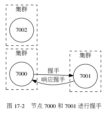 digraph {      label = ""\n 图 17-2    节点 7000 和 7001 进行握手"";      rankdir = LR;      node [shape = circle];      subgraph cluster_a {          label = ""集群"";          style = dashed;          7000;      }      subgraph cluster_b {          label = ""集群"";          style = dashed;          7001;      }      subgraph cluster_c {          label = ""集群"";          style = dashed;          7002;      }      7000 -> 7001 [label = ""握手""];      7000 -> 7001 [dir = back, label = ""响应握手""];  }340|360|?|99fbfcf7a1e9b01b705083b6e3542eb4|UNLIKELY|0.32720524072647095
